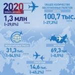 Интенсивность использования воздушного пространства РФ в 2020 году снизилась на 29%